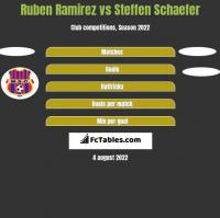 Ruben Ramirez vs Steffen Schaefer h2h player stats