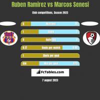 Ruben Ramirez vs Marcos Senesi h2h player stats