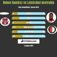 Ruben Ramirez vs Lutstrahel Geetruida h2h player stats