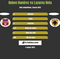 Ruben Ramirez vs Lazaros Rota h2h player stats