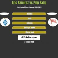 Eric Ramirez vs Filip Balaj h2h player stats