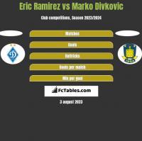 Eric Ramirez vs Marko Divkovic h2h player stats