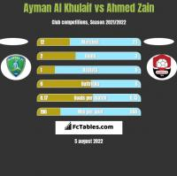 Ayman Al Khulaif vs Ahmed Zain h2h player stats