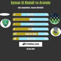 Ayman Al Khulaif vs Arsenio h2h player stats
