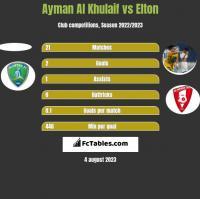 Ayman Al Khulaif vs Elton h2h player stats