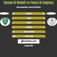 Ayman Al Khulaif vs Fawaz Al Sagourq h2h player stats