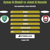 Ayman Al Khulaif vs Jehad Al Hussein h2h player stats