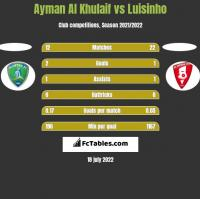 Ayman Al Khulaif vs Luisinho h2h player stats