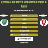 Ayman Al Khulaif vs Mohammed Salem Al Qarni h2h player stats