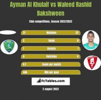 Ayman Al Khulaif vs Waleed Rashid Bakshween h2h player stats