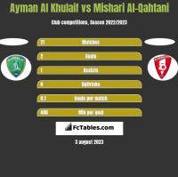 Ayman Al Khulaif vs Mishari Al-Qahtani h2h player stats