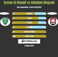 Ayman Al Khulaif vs Abdullah Magrshi h2h player stats