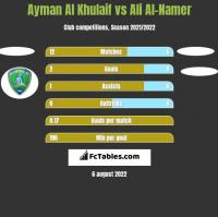 Ayman Al Khulaif vs Ali Al-Namer h2h player stats