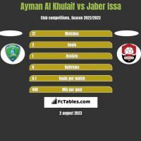 Ayman Al Khulaif vs Jaber Issa h2h player stats