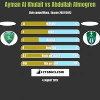 Ayman Al Khulaif vs Abdullah Almogren h2h player stats