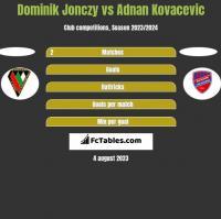 Dominik Jonczy vs Adnan Kovacevic h2h player stats