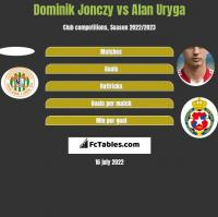 Dominik Jonczy vs Alan Uryga h2h player stats
