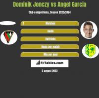 Dominik Jonczy vs Angel Garcia h2h player stats