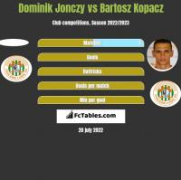 Dominik Jonczy vs Bartosz Kopacz h2h player stats