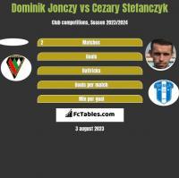 Dominik Jonczy vs Cezary Stefańczyk h2h player stats