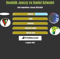 Dominik Jonczy vs Daniel Dziwniel h2h player stats