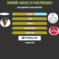 Dominik Jonczy vs Ivan Marquez h2h player stats