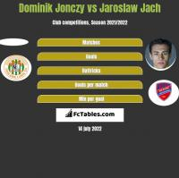 Dominik Jonczy vs Jaroslaw Jach h2h player stats