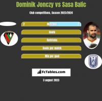 Dominik Jonczy vs Sasa Balic h2h player stats