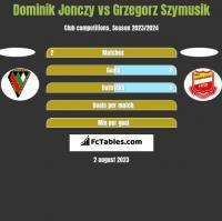 Dominik Jonczy vs Grzegorz Szymusik h2h player stats