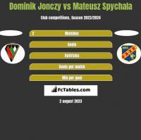 Dominik Jonczy vs Mateusz Spychala h2h player stats