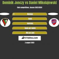 Dominik Jonczy vs Daniel Mikolajewski h2h player stats