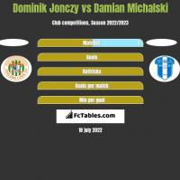 Dominik Jonczy vs Damian Michalski h2h player stats