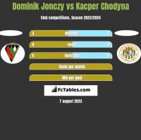 Dominik Jonczy vs Kacper Chodyna h2h player stats