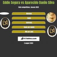 Eddie Segura vs Aparecido Danilo Silva h2h player stats