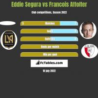 Eddie Segura vs Francois Affolter h2h player stats