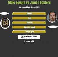 Eddie Segura vs James Ockford h2h player stats