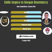 Eddie Segura vs Keegan Rosenberry h2h player stats