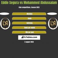Eddie Segura vs Mohammed Abdussalam h2h player stats