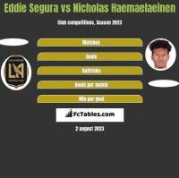 Eddie Segura vs Nicholas Haemaelaeinen h2h player stats