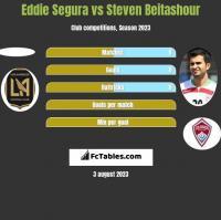Eddie Segura vs Steven Beitashour h2h player stats
