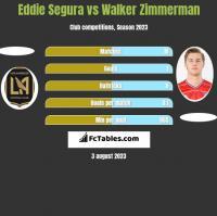 Eddie Segura vs Walker Zimmerman h2h player stats