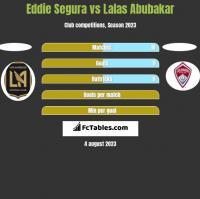 Eddie Segura vs Lalas Abubakar h2h player stats
