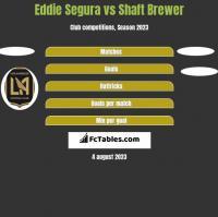 Eddie Segura vs Shaft Brewer h2h player stats