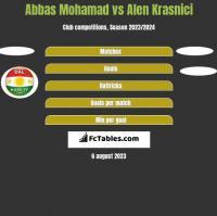 Abbas Mohamad vs Alen Krasnici h2h player stats