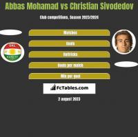 Abbas Mohamad vs Christian Sivodedov h2h player stats