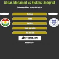 Abbas Mohamad vs Nicklas Lindqvist h2h player stats