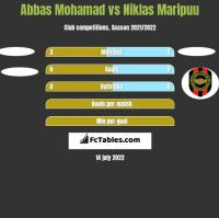 Abbas Mohamad vs Niklas Maripuu h2h player stats