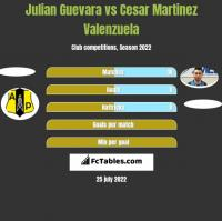 Julian Guevara vs Cesar Martinez Valenzuela h2h player stats
