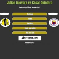 Julian Guevara vs Cesar Quintero h2h player stats