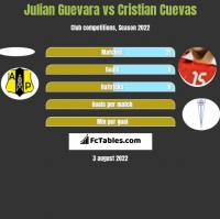Julian Guevara vs Cristian Cuevas h2h player stats